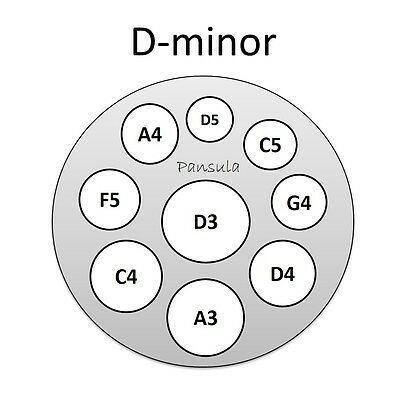 D minor